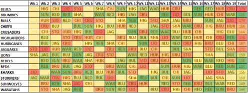 Strength of Schedule 2018 Start - Combined v2