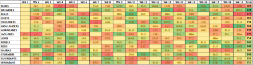 Strength of Schedule 2018 Start - Combined.PNG