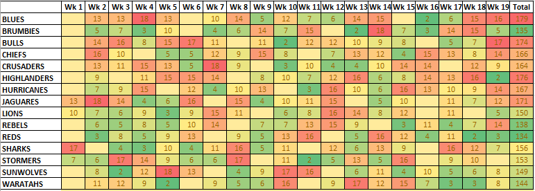 Strength of Schedule 2018 Start - Numbers v2.PNG