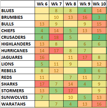 Next 5 Games Numbers